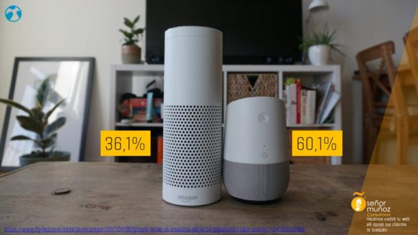 ¿Quien acierta mas Google Home o Amazon Echo?