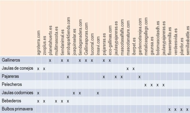 Comparativa de webs para linkbuilding