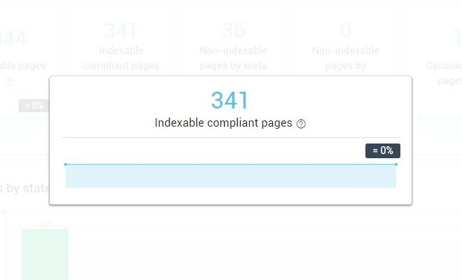 Compliant page OnCrawl