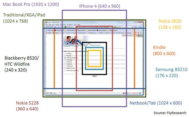 Tamaño de las ventanas de los dispositivos móviles