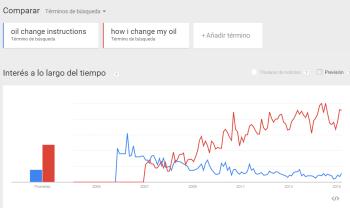 Evolución del volumen: tendencias de búsqueda