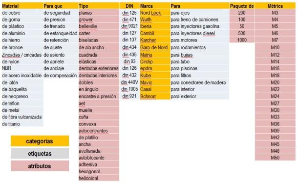 keyword-research-tienda-arandelas-categorizacion