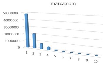Long tail de MARCA