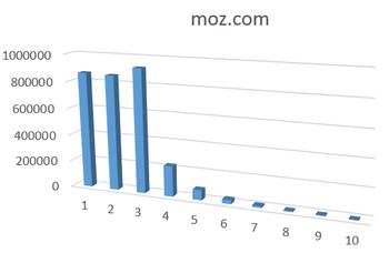 Long tail de MOZ