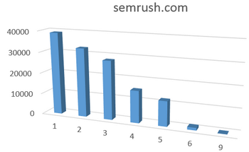 Long tail de semrush