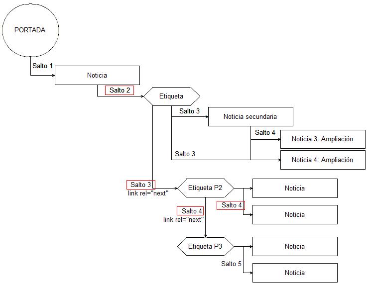 Etiquetas y categorías para minimizar el número de links de distancia de la home